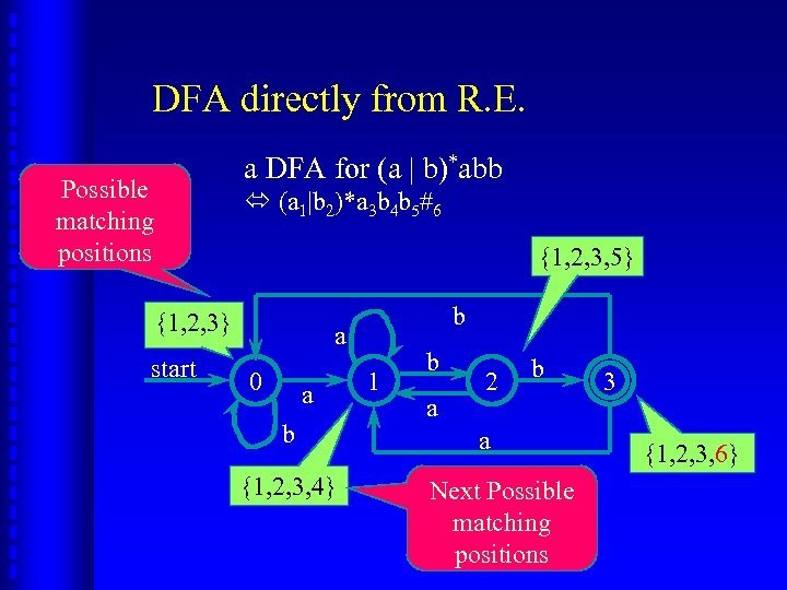 DFA directly from R. E. a DFA for (a | b)*abb Possible matching positions