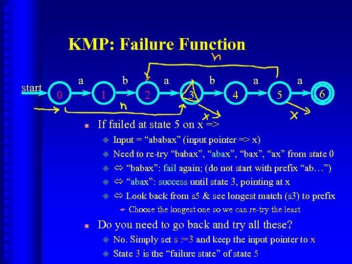 KMP: Failure Function start a b 0 1 n 2 b 3 a 4