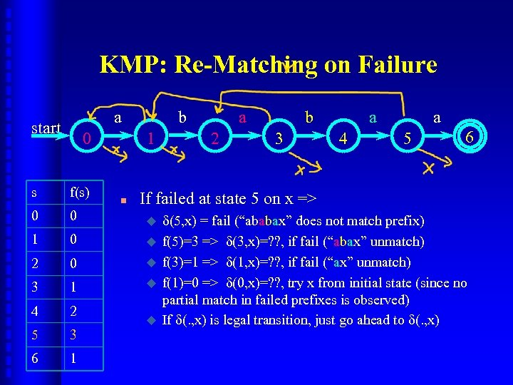 KMP: Re-Matching on Failure a start 0 b 1 s f(s) 0 0 1