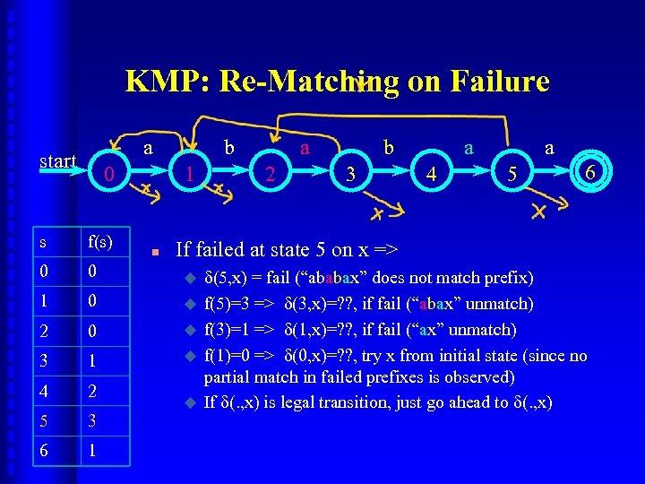 KMP: Re-Matching on Failure a start 0 b 1 s f(s) 0 0 1