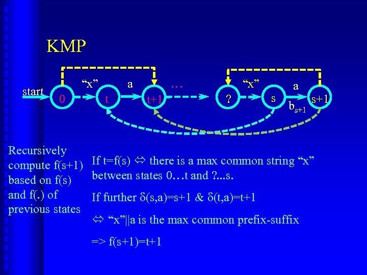 "KMP start ""x"" 0 a t … t+1 ""x"" ? s a bs+1 Recursively"