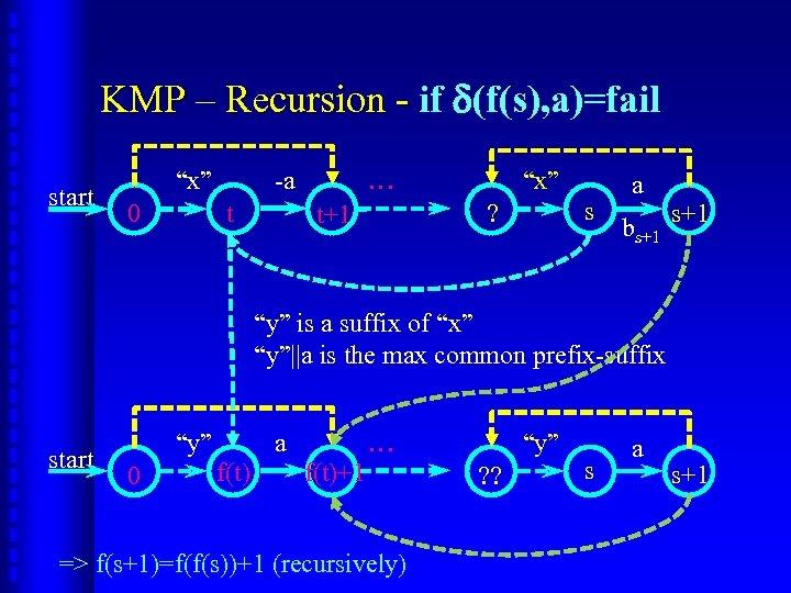 "KMP – Recursion - if d(f(s), a)=fail start ""x"" 0 -a t … ""x"""