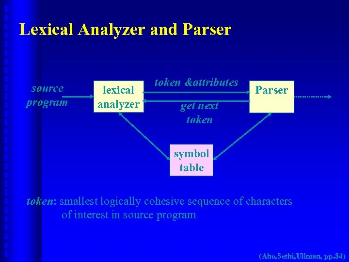 Lexical Analyzer and Parser source program lexical analyzer token &attributes Parser get next token