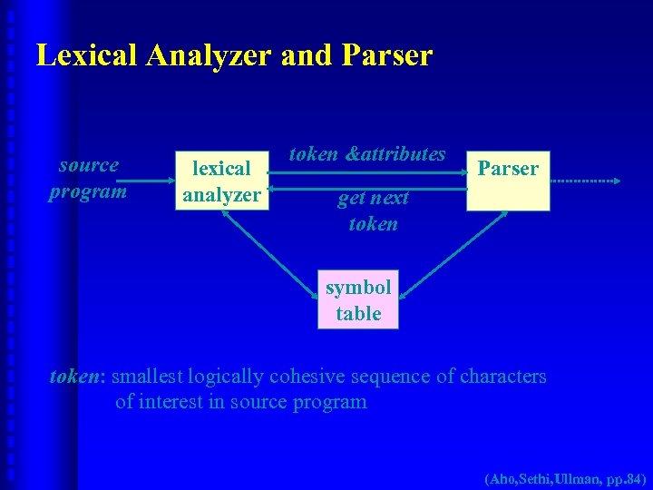 Lexical Analyzer and Parser source program lexical analyzer token &attributes Parser get next token