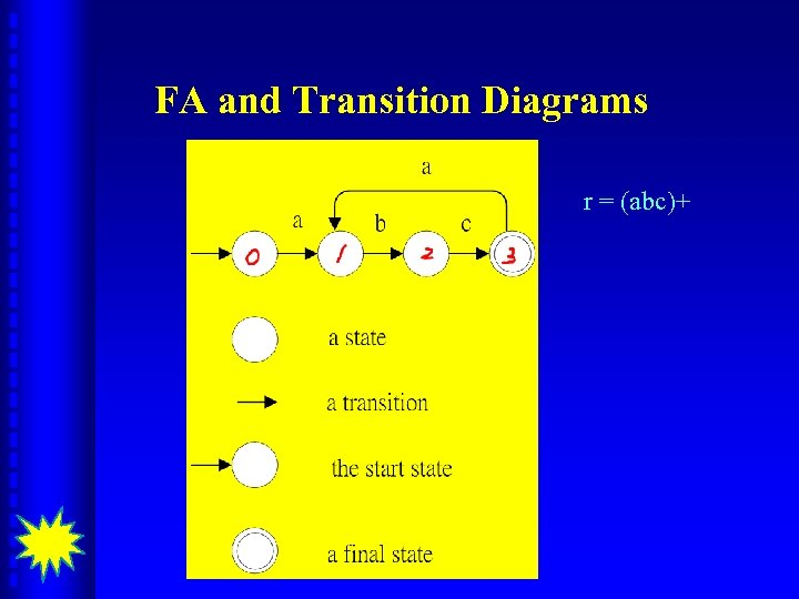 FA and Transition Diagrams r = (abc)+