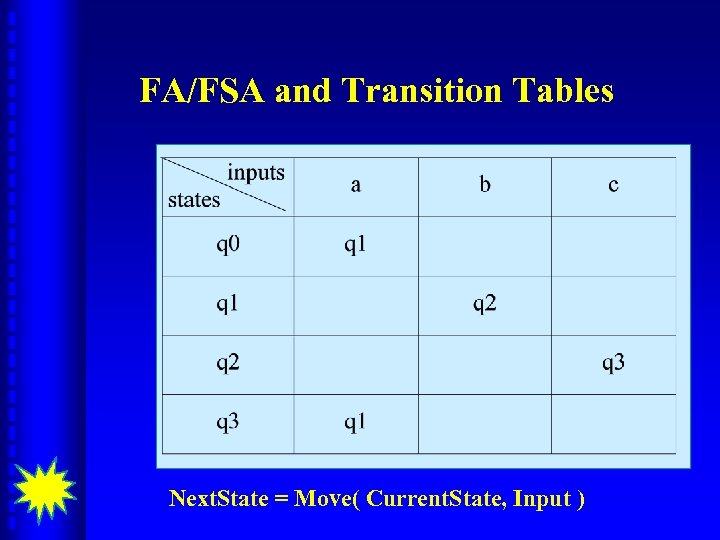 FA/FSA and Transition Tables Next. State = Move( Current. State, Input )