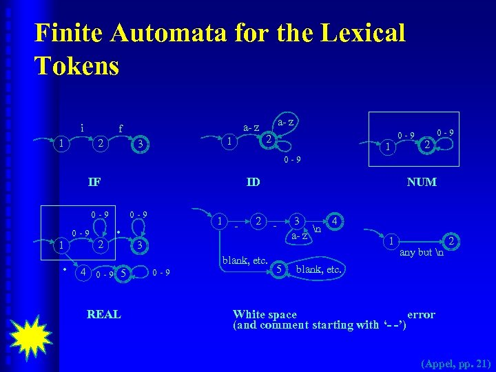 Finite Automata for the Lexical Tokens i a- z f 2 1 1 3