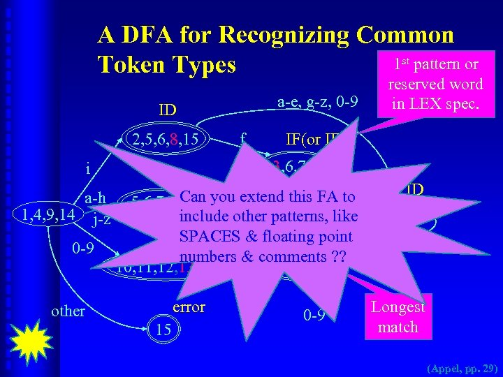 A DFA for Recognizing Common 1 st pattern or Token Types a-e, g-z, 0
