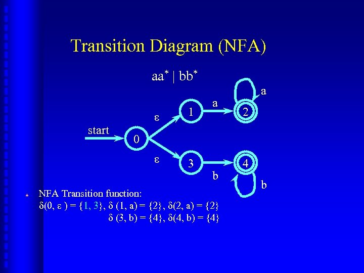 Transition Diagram (NFA) aa* | bb* ª 1 ε start ε 3 a a