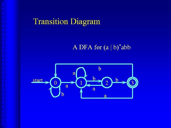 Transition Diagram A DFA for (a | b)*abb b a start 0 a b