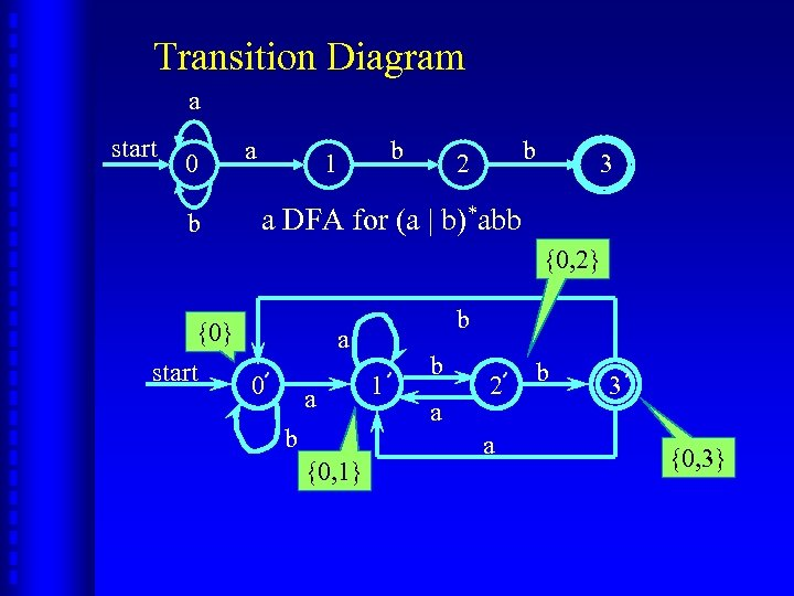 Transition Diagram a start 0 b a b 1 b 2 3 a DFA