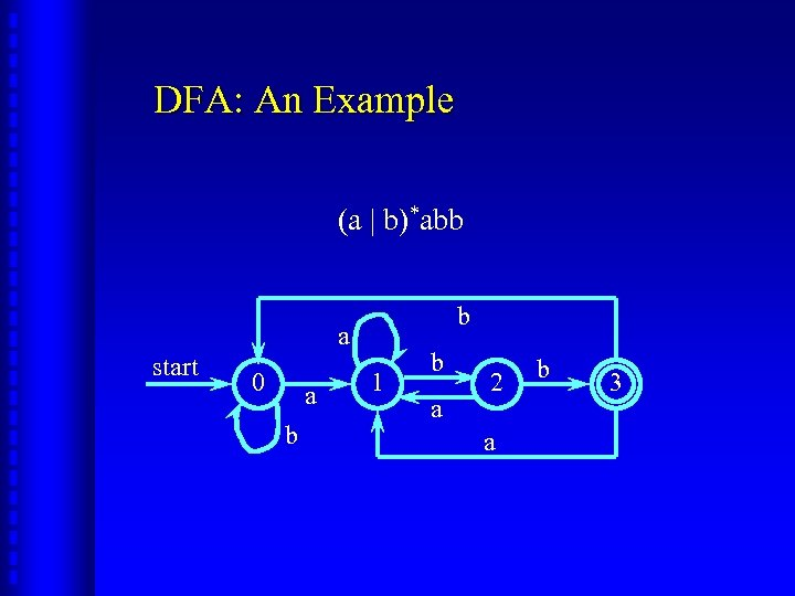 DFA: An Example (a | b)*abb b a start 0 a b 1 b