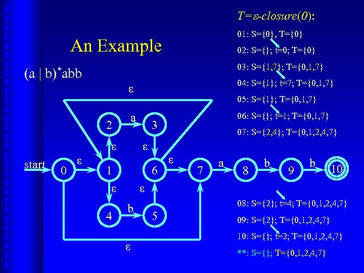 T= -closure(0): 01: S={0}, T={0} An Example (a | 02: S={}; t=0; T={0} 03: