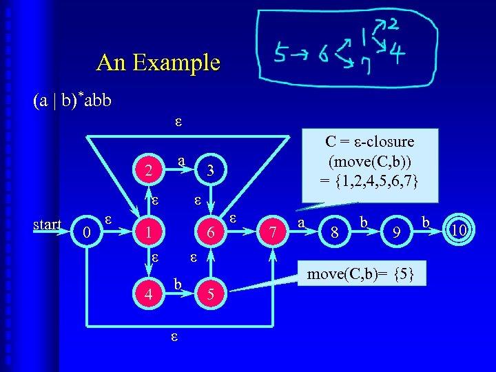 An Example (a | b)*abb ε 2 a ε start 0 ε 4 3