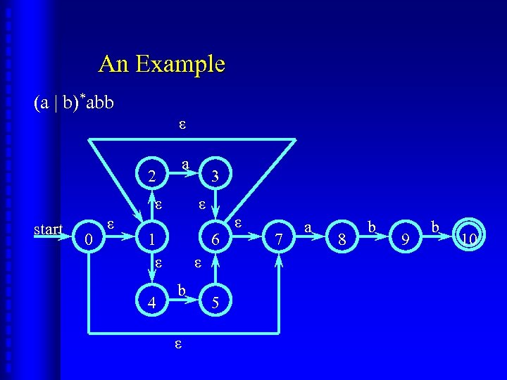 An Example (a | b)*abb ε 2 a ε start 0 ε ε 1