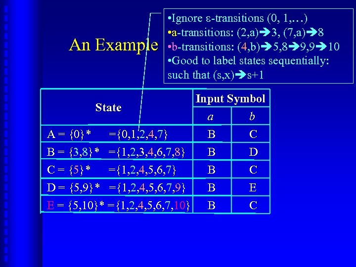 An Example • Ignore -transitions (0, 1, …) • a-transitions: (2, a) 3, (7,