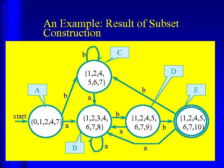 An Example: Result of Subset Construction C b A start {0, 1, 2, 4,