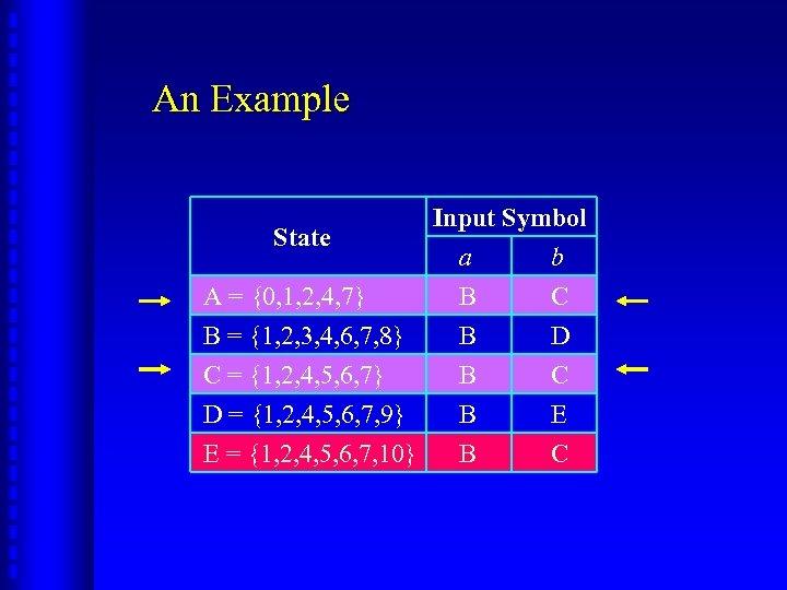 An Example State Input Symbol a b A = {0, 1, 2, 4, 7}