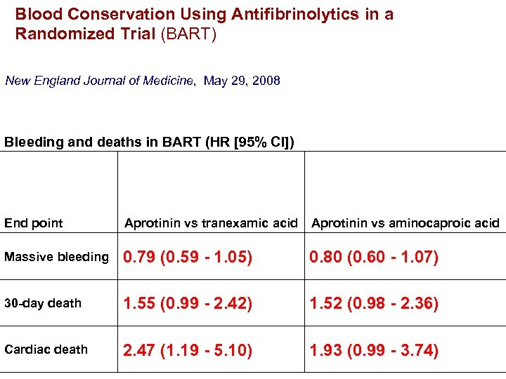 Blood Conservation Using Antifibrinolytics in a Randomized Trial (BART) New England Journal of Medicine,