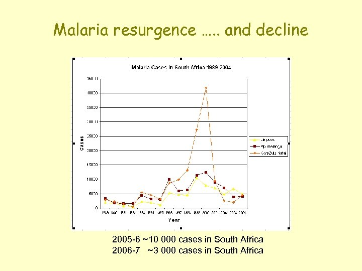 Malaria resurgence …. . and decline 2005 -6 ~10 000 cases in South Africa