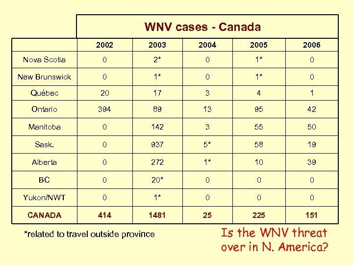 WNV cases - Canada 2002 2003 2004 2005 2006 Nova Scotia 0 2* 0