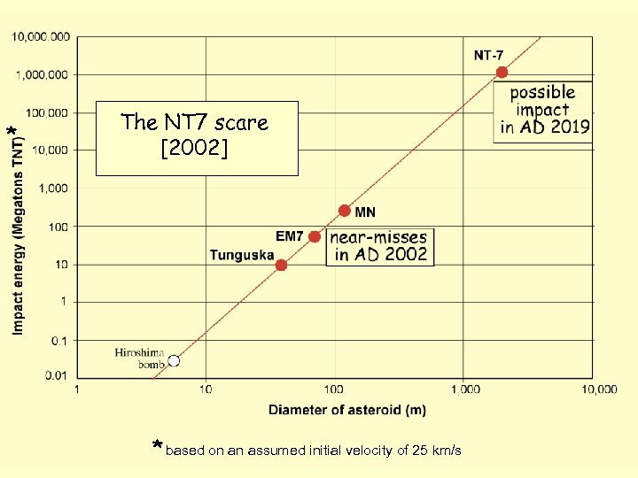 * The NT 7 scare [2002] * based on an assumed initial velocity of