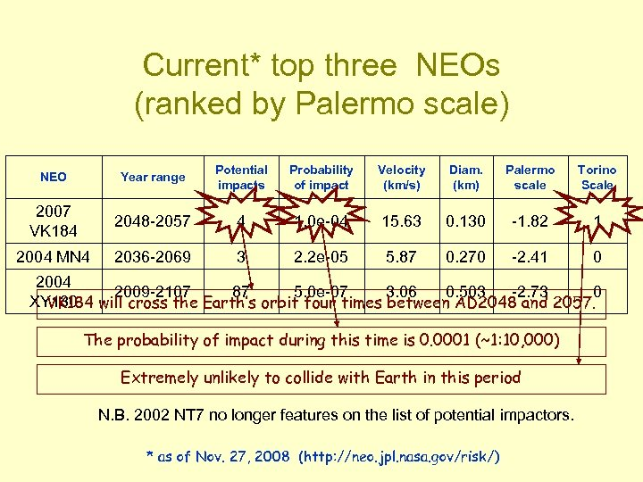 Current* top three NEOs (ranked by Palermo scale) NEO Year range Potential impacts Probability