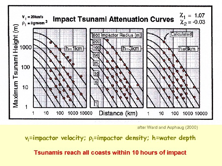 after Ward and Asphaug (2000) vi=impactor velocity; ri=impactor density; h=water depth Tsunamis reach all