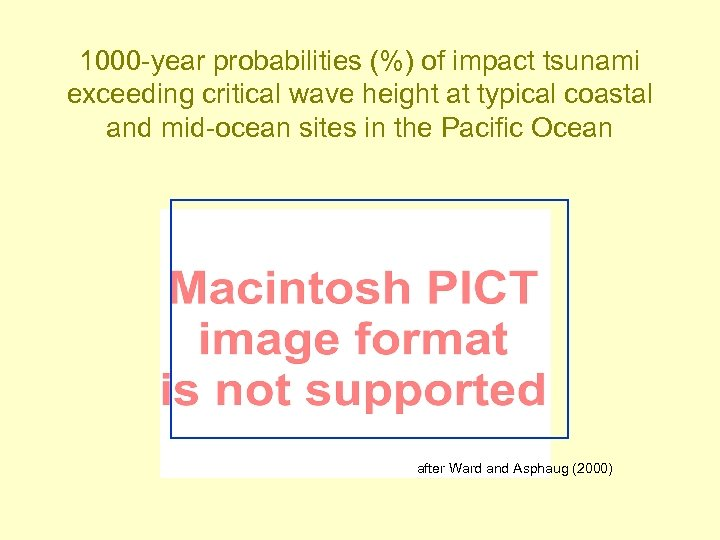 1000 -year probabilities (%) of impact tsunami exceeding critical wave height at typical coastal
