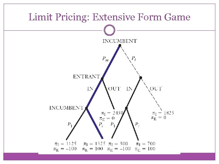 Limit Pricing: Extensive Form Game