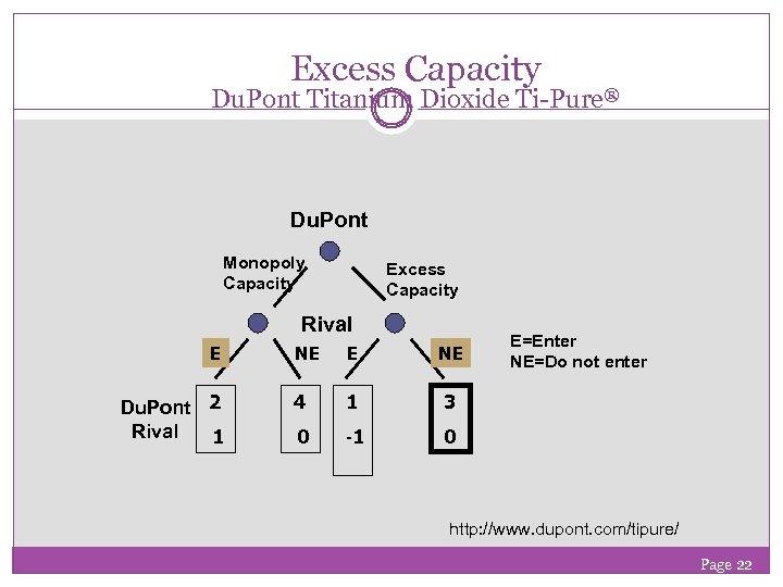 Excess Capacity Du. Pont Titanium Dioxide Ti-Pure® Du. Pont Monopoly Capacity Excess Capacity Rival