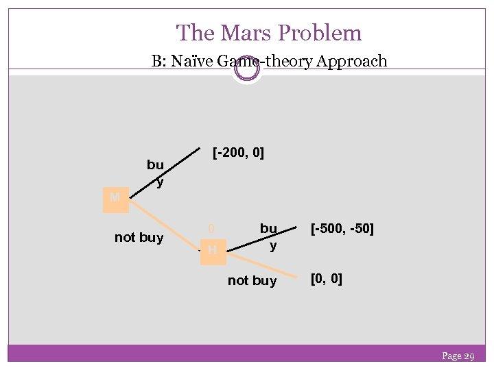 The Mars Problem B: Naïve Game-theory Approach bu y [-200, 0] M not buy