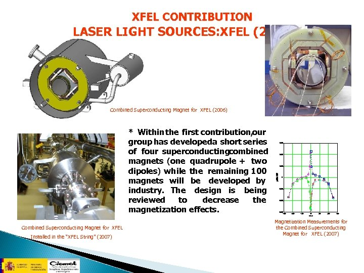 XFEL CONTRIBUTION LASER LIGHT SOURCES: XFEL (2) Combined Superconducting Magnet for XFEL (2006) *