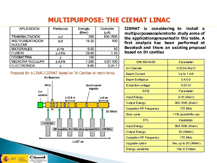 MULTIPURPOSE: THE CIEMAT LINAC CIEMAT is considering to install a multipurposeacceleratorto study some of