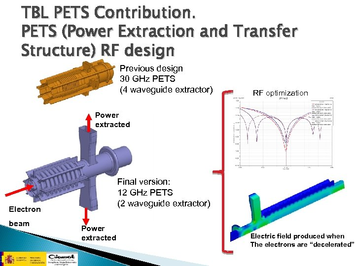 TBL PETS Contribution. PETS (Power Extraction and Transfer Structure) RF design Previous design 30