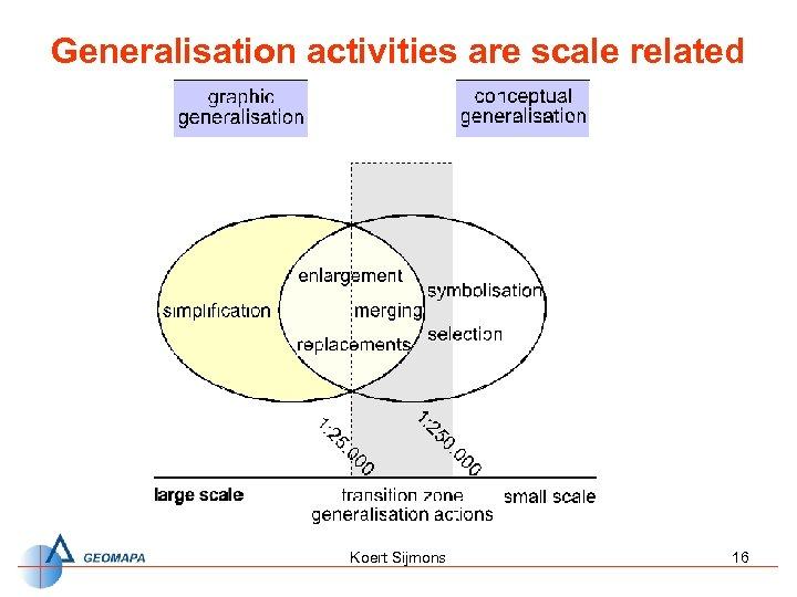 Generalisation activities are scale related Koert Sijmons 16