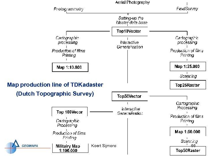 Map production line of TDKadaster (Dutch Topographic Survey) Koert Sijmons 66