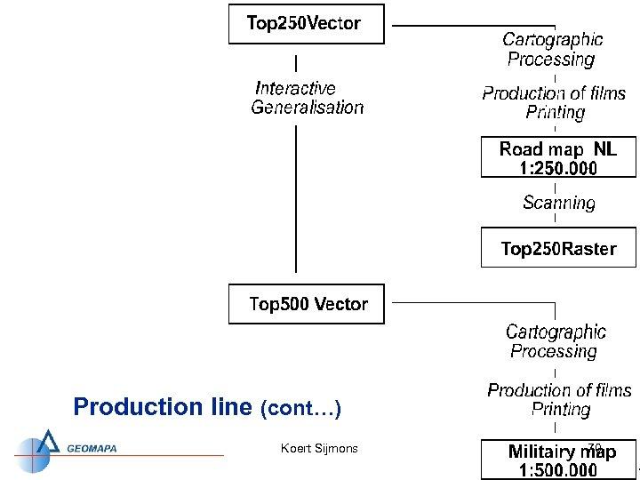 Production line (cont…) Koert Sijmons 70