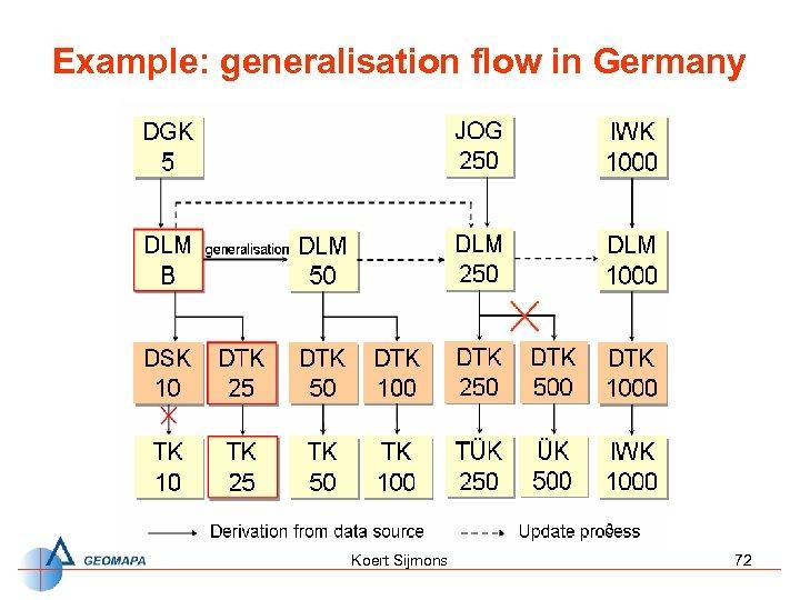 Example: generalisation flow in Germany Koert Sijmons 72