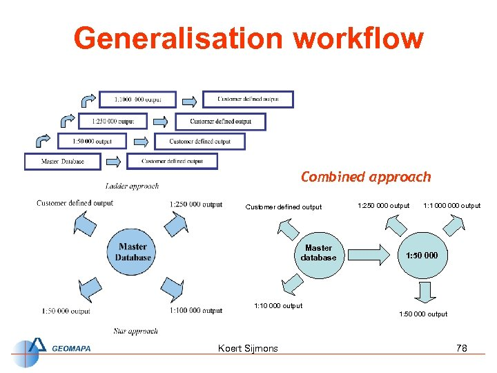 Generalisation workflow Combined approach Customer defined output Master database 1: 250 000 output 1: