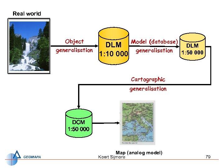 Real world Object generalisation DLM 1: 10 000 Model (database) generalisation DLM 1: 50