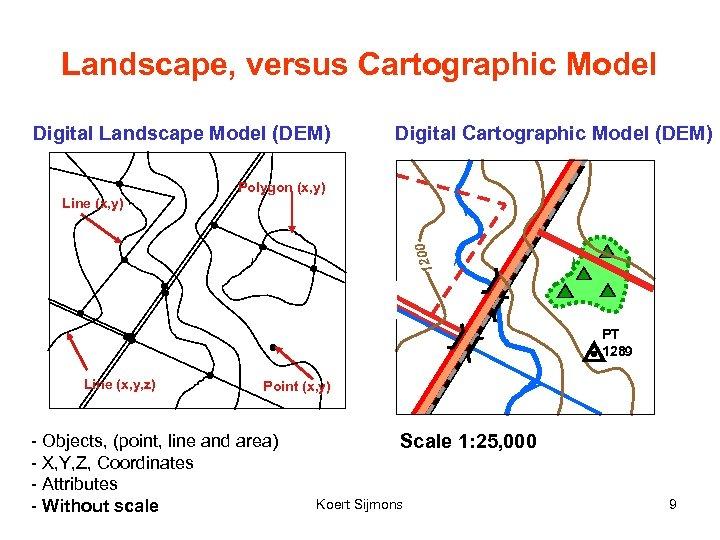 Landscape, versus Cartographic Model Digital Landscape Model (DEM) Digital Cartographic Model (DEM) Polygon (x,