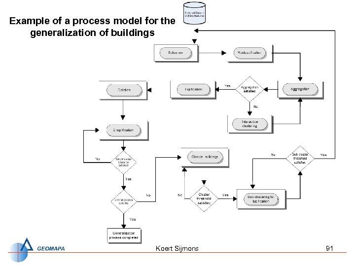 Example of a process model for the generalization of buildings Koert Sijmons 91