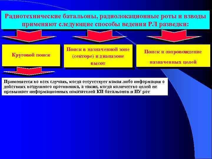 Радиотехнические батальоны, радиолокационные роты и взводы применяют следующие способы ведения РЛ разведки: Круговой поиск