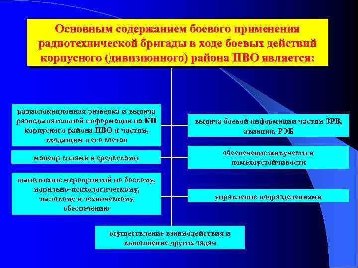 Основным содержанием боевого применения радиотехнической бригады в ходе боевых действий корпусного (дивизионного) района ПВО