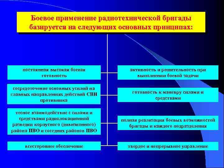Боевое применение радиотехнической бригады базируется на следующих основных принципах: постоянная высокая боевая готовность активность