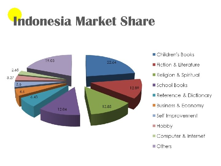 Indonesia Market Share