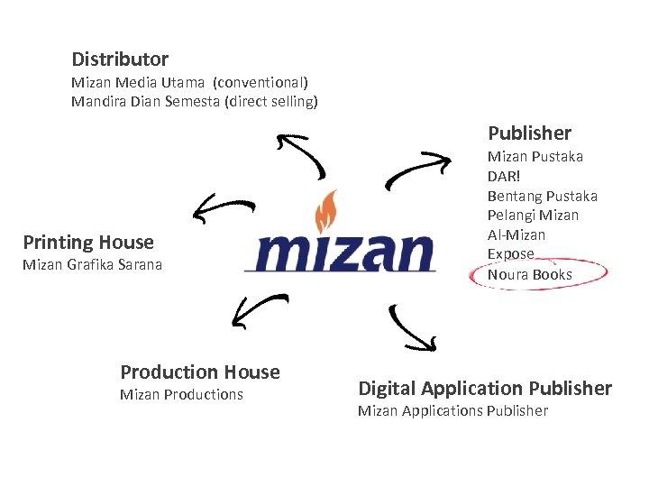 Distributor Mizan Media Utama (conventional) Mandira Dian Semesta (direct selling) Publisher Printing House Mizan
