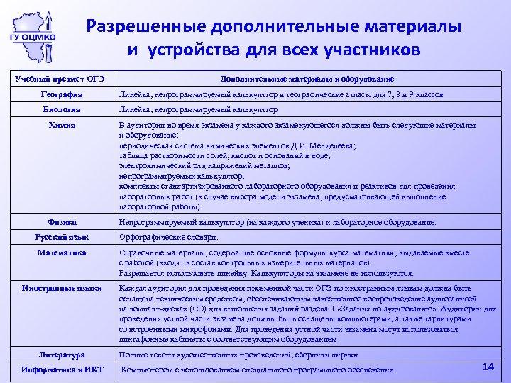 Разрешенные дополнительные материалы и устройства для всех участников Учебный предмет ОГЭ Дополнительные материалы и