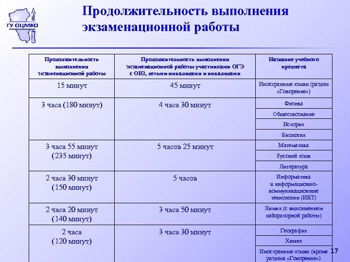 Продолжительность выполнения экзаменационной работы участниками ОГЭ с ОВЗ, детьми-инвалидами и инвалидами Название учебного предмета